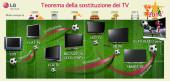 Teorema della sostituzione dei TV