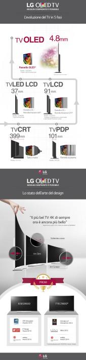 L'EVOLUZIONE DEL TV IN 5 FASI